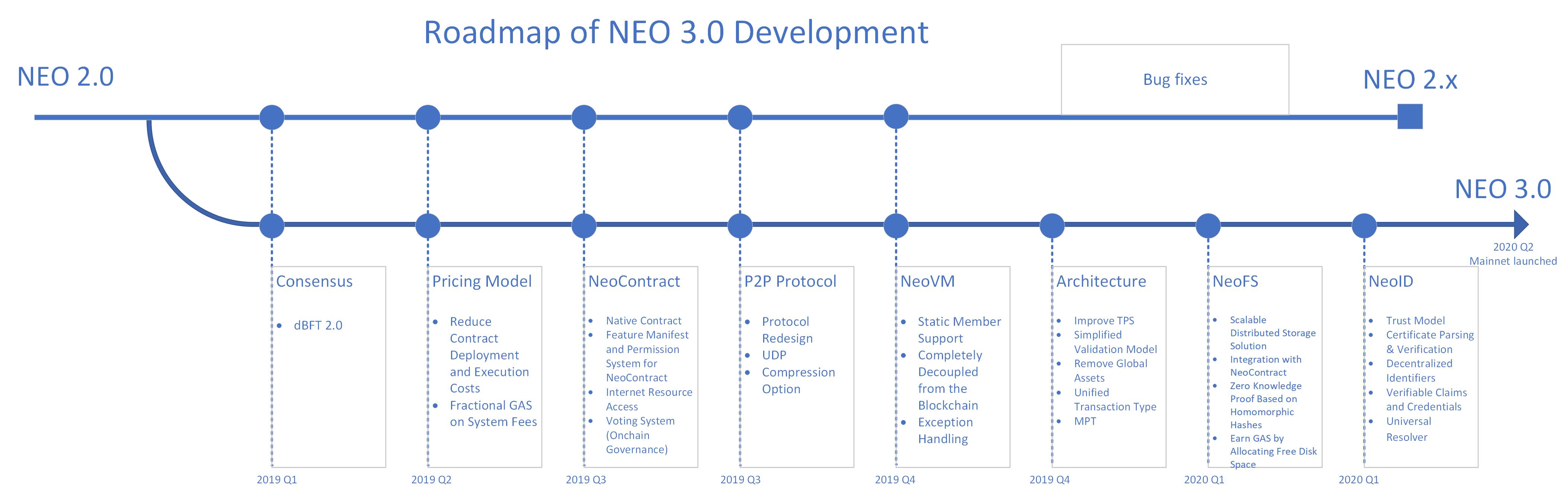 Roadmap of NEO 3.0 Development - NEO Smart Economy on